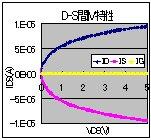 D-S間IV特性