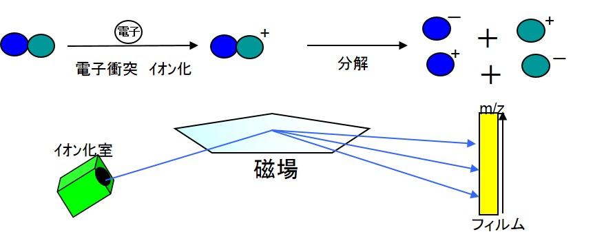 質量分析装置原理例