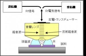 超音波顕微鏡原理
