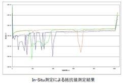 In-Situ測定による抵抗値測定結果