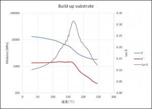DMAによるガラス転移温度の測定