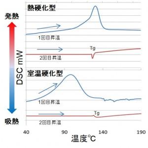 熱硬化型及び室温硬化型エポキシ樹脂の分析