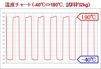 低温⇔高温間の温度は急激に変化します