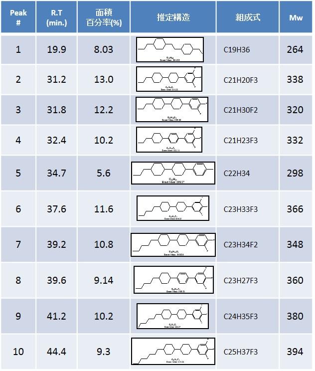 各ピークの推定構造