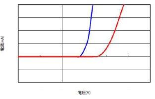 電気特性評価の結果画像