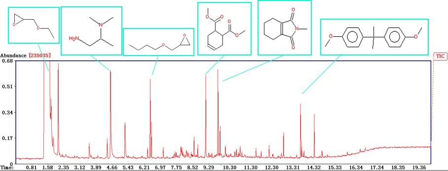 Py-GC-MS GC-MS LC-MS:未反応物質や不純物の分析