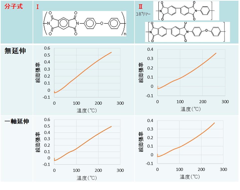 分子構造の違いによる熱膨張率事例(ポリイミドフィルム)