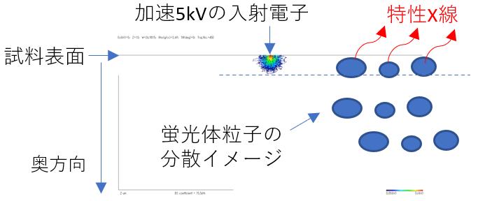 加速5kVの入射電子