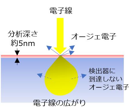 AES(オージェ電子分光分析)