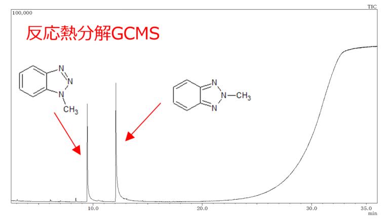 銅防錆剤の反応熱分解GCMS