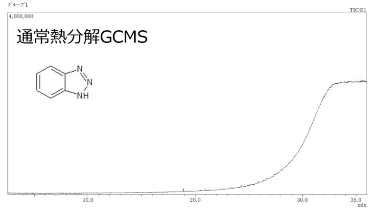 銅防錆剤の熱分解GCMS