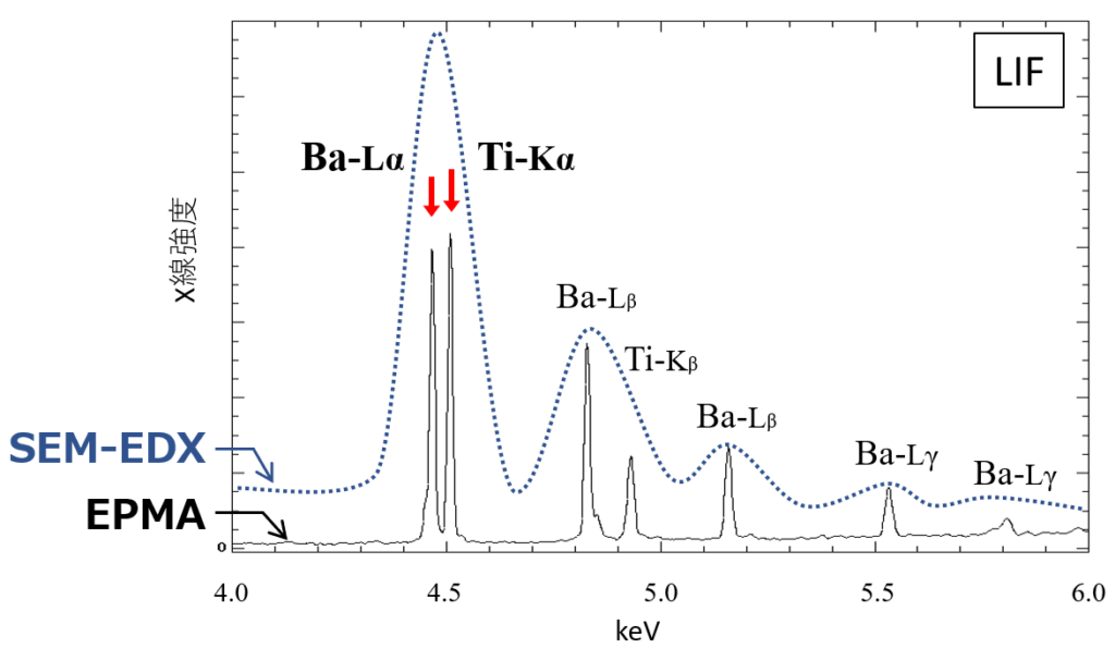チタン酸バリウムのX線スペクトル