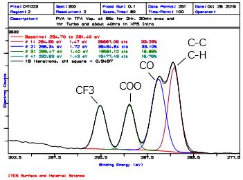炭素の状態分析結果