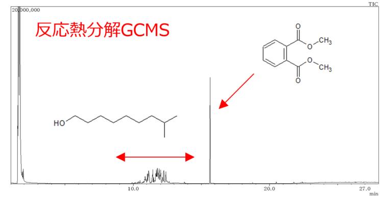 フタル酸エステルの反応熱分解GCMS