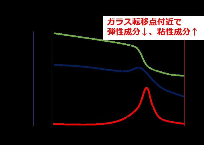 DMA分析のデータイメージ