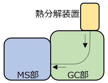 発生ガス分析法