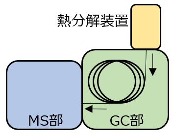 熱脱着GC-MS分析法