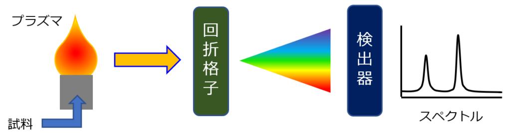 ICP-AES測定原理