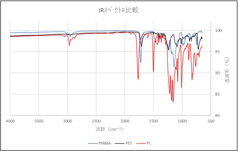 IRスペクトル比較