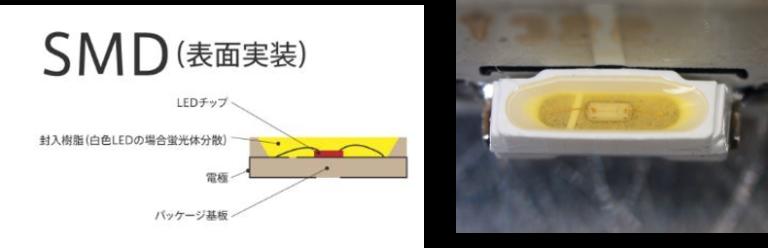 表面実装型 LED
