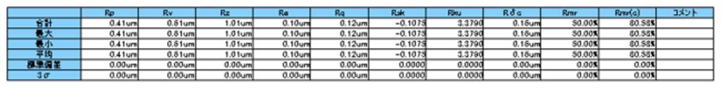 レーザー顕微鏡 面粗さ計測 表