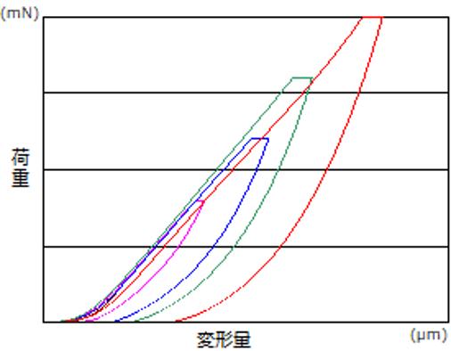 荷重を変えた高分子膜の荷重/侵入深さ曲線