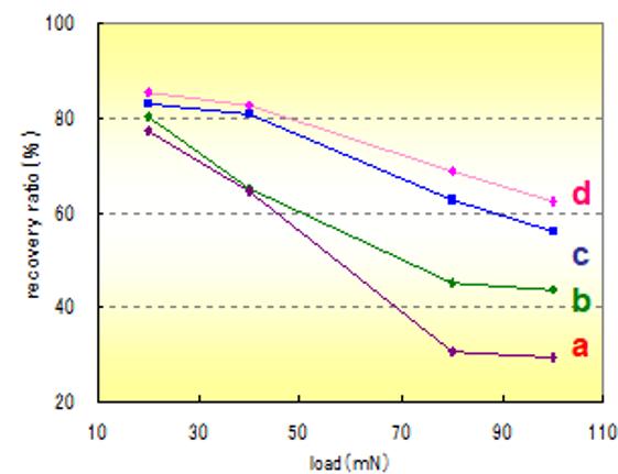 4種類の高分子膜:a,b,c,dの荷重と回復率の比較