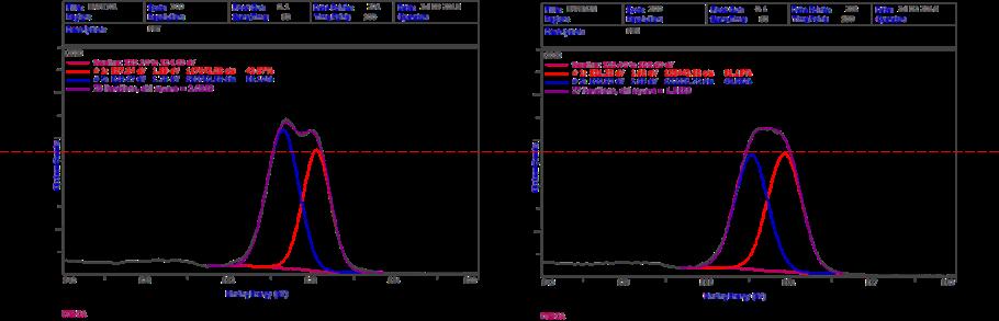 PET、PEN 結合状態の比較 XPS状態分析