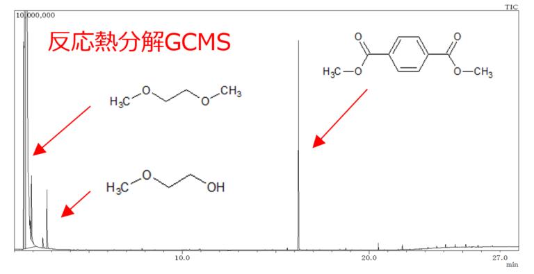 ポリエチレンテレフタレートの反応熱分解GCMS