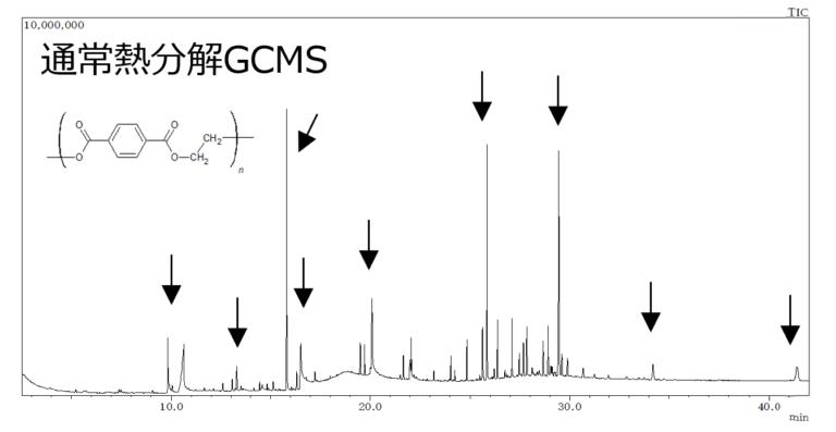 ポリエチレンテレフタレートの熱分解GCMS