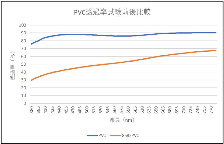 PVC当ks立試験前後比較