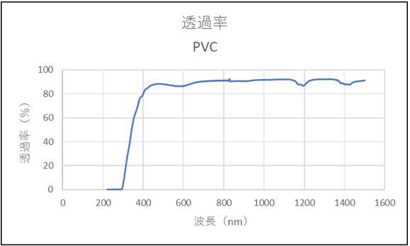 PVC 試験前