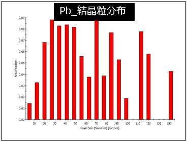 Pb_結晶粒分布