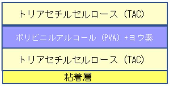 偏光板構成材(断面イメージ図)