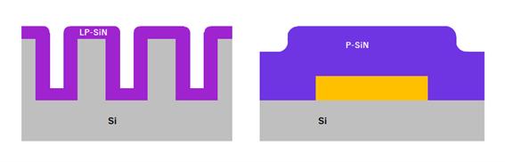 P-SiNが片面成膜、LP-SiNが両面成膜