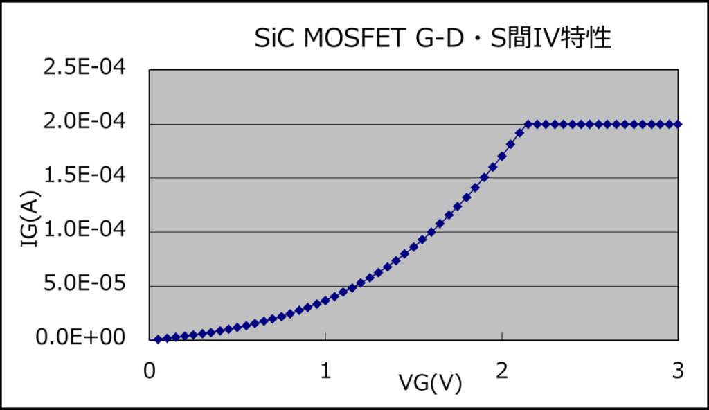 SicMOSFET G-D・S間IV特性