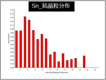 Sn_結晶粒分布