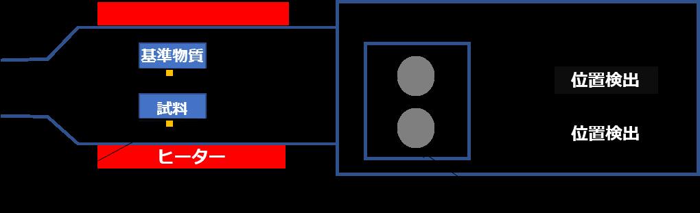 TG-DTAの装置概要
