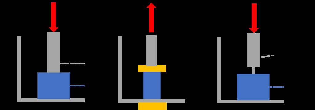 TMAの測定モード