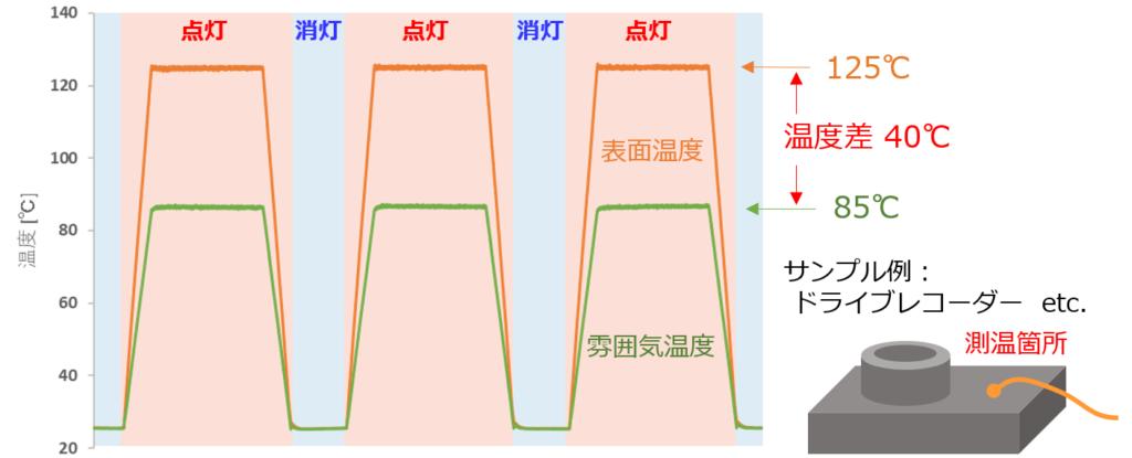 温度サイクル試験