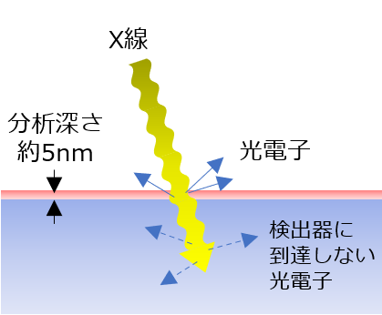 XPS(X線光電子分光分析)