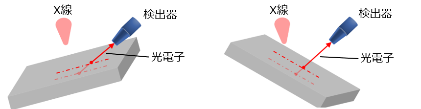 XPSの測定原理