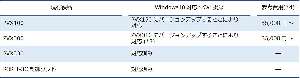 PVX・POPLIソフトウェアのWindows10対応状況