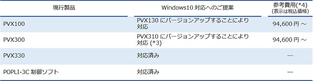 PVX・POPLI ソフトウェアの Windows10 対応状況