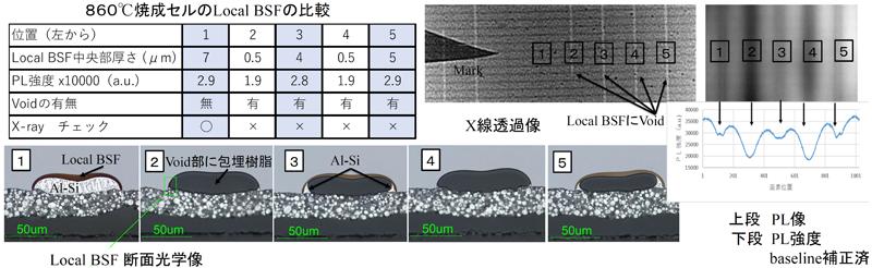 顕微Photo-Luminescence法でのLocal-BSFの評価_抜粋
