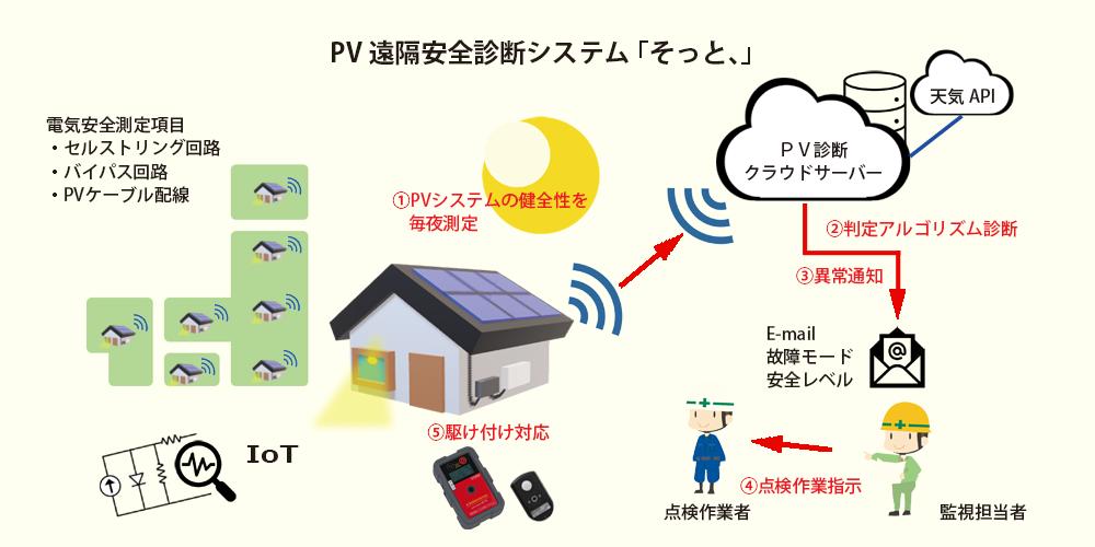 PV遠隔安全診断システム SoT そっと、