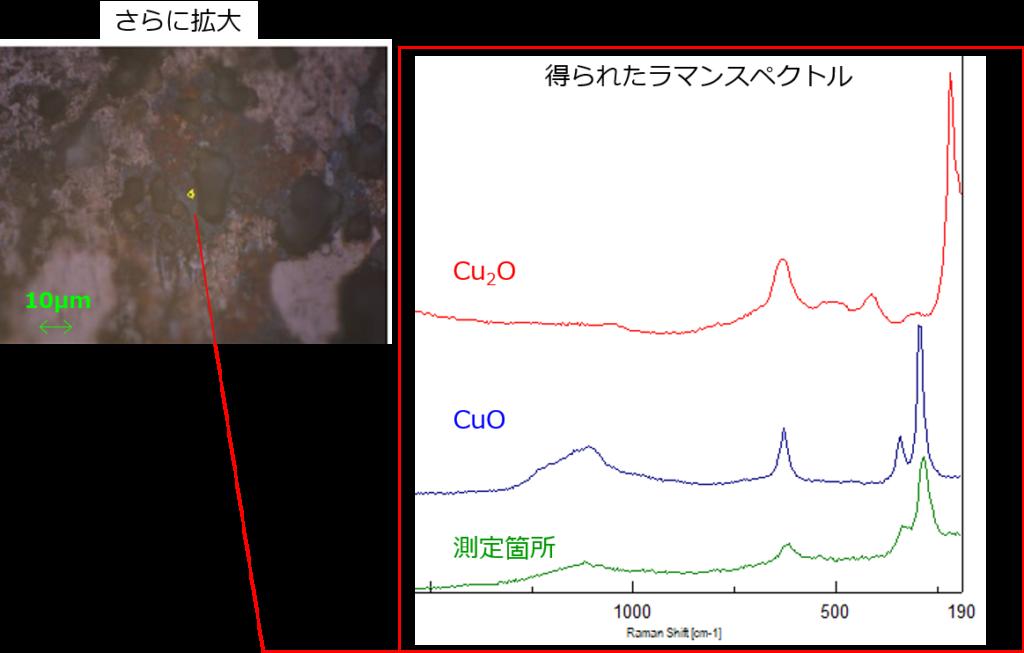 銅張積層板変色部とそのスペクトル