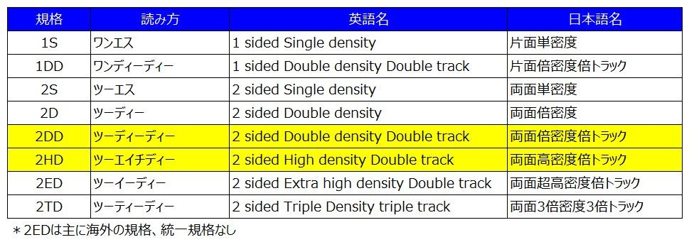 図3 フロッピー・ディスク規格一覧
