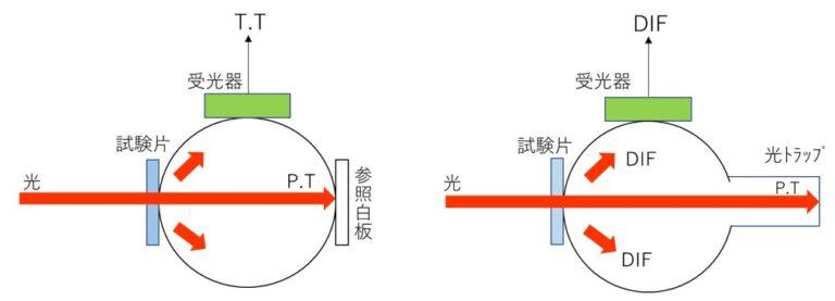 装置原理イメージ図(T.T DIF P.Tの概念)