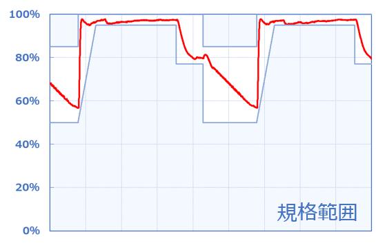 温湿度サイクル試験 湿度グラフ